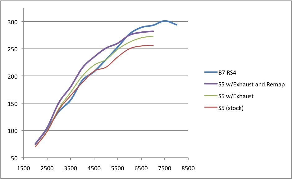 Comparing Rs4 And S5 Power A5 Oc